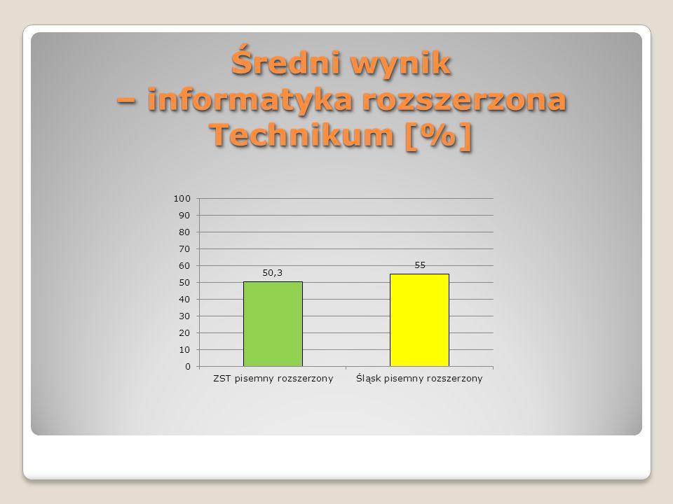 Średni wynik – informatyka rozszerzona Technikum [%]